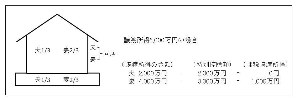 共有名義の場合の3000万円特別控除