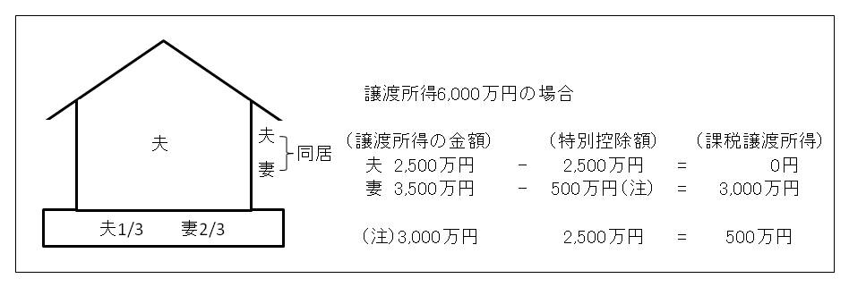 土地と建物の所有者が違う場合の3,000万円特別控除